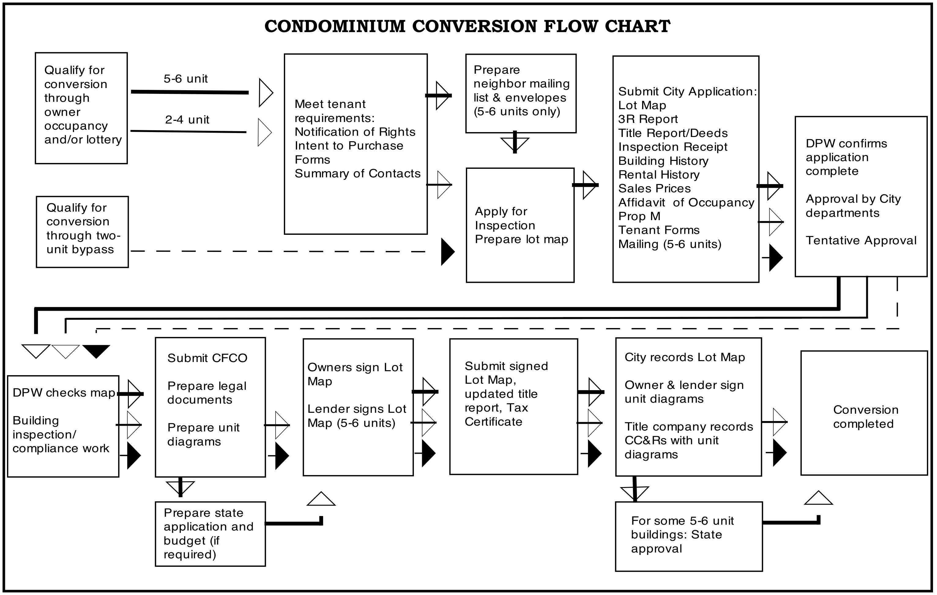 San francisco condominium conversion eligibility and process newcondoflowchart2 geenschuldenfo Images